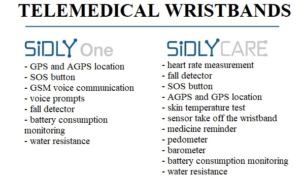 SiDLY telemedical wristband saved another life! …